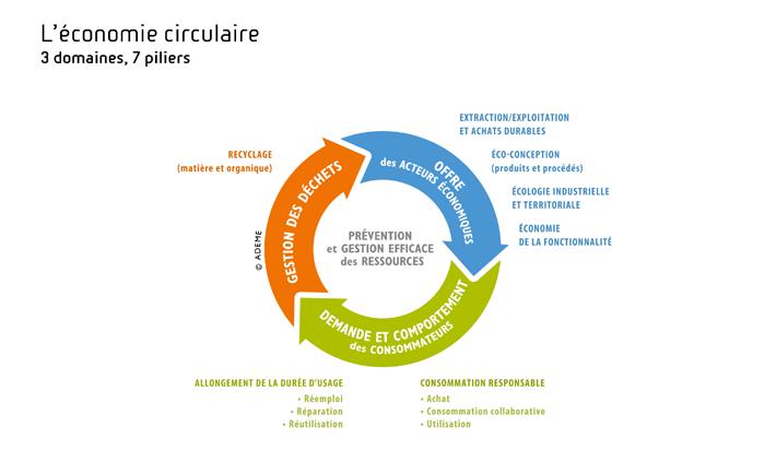 Schéma piliers économie circulaire ADEME