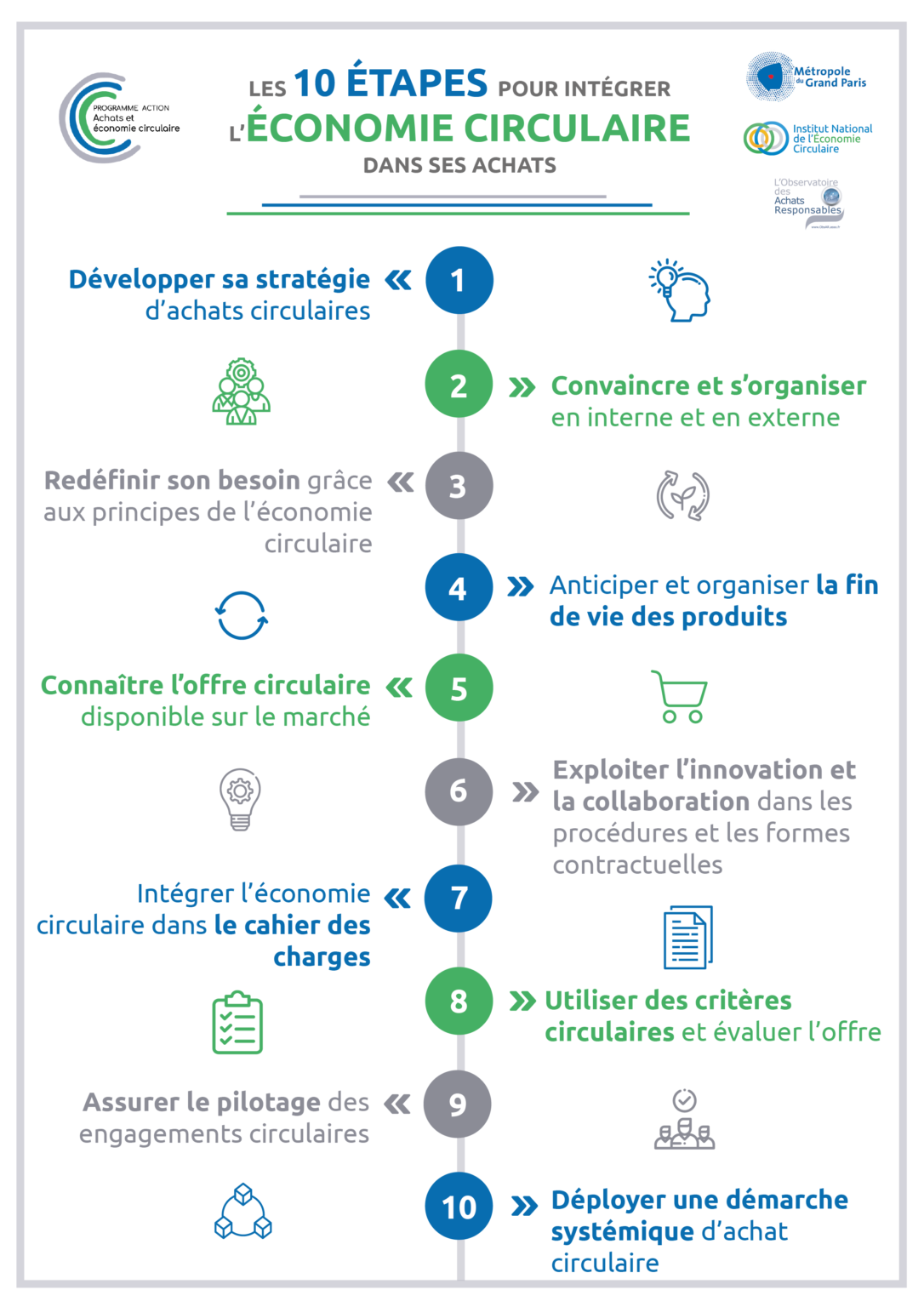 Les 10 étapes pour intégrer l'économie circulaire dans ses achats